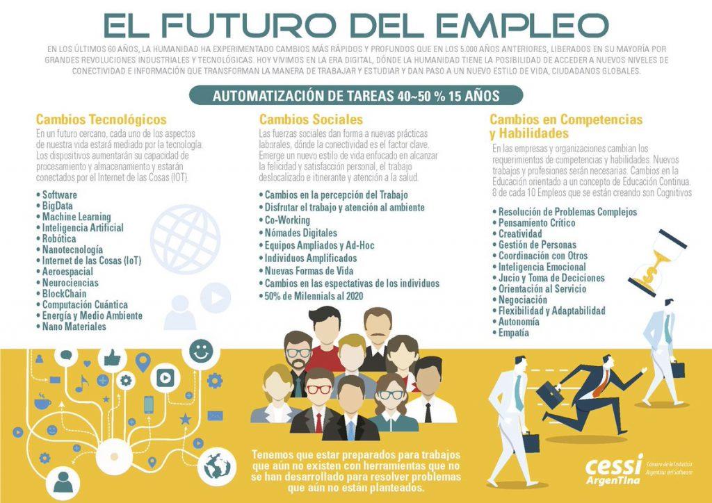 infografía futuro del empleo